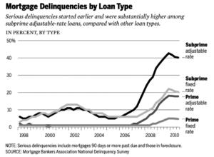 pic1 300x220 - Subprime Lending Products